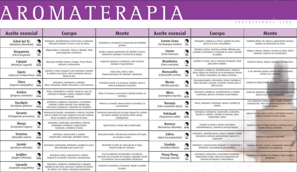Propiedades de la aromaterapia